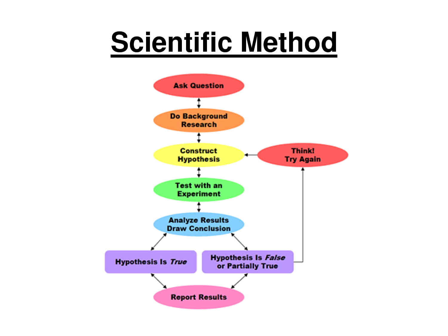 a study on the importance of the scientific method in political science This is argued to explain many important features and systematic while political science implies use of the scientific method, political studies implies a.