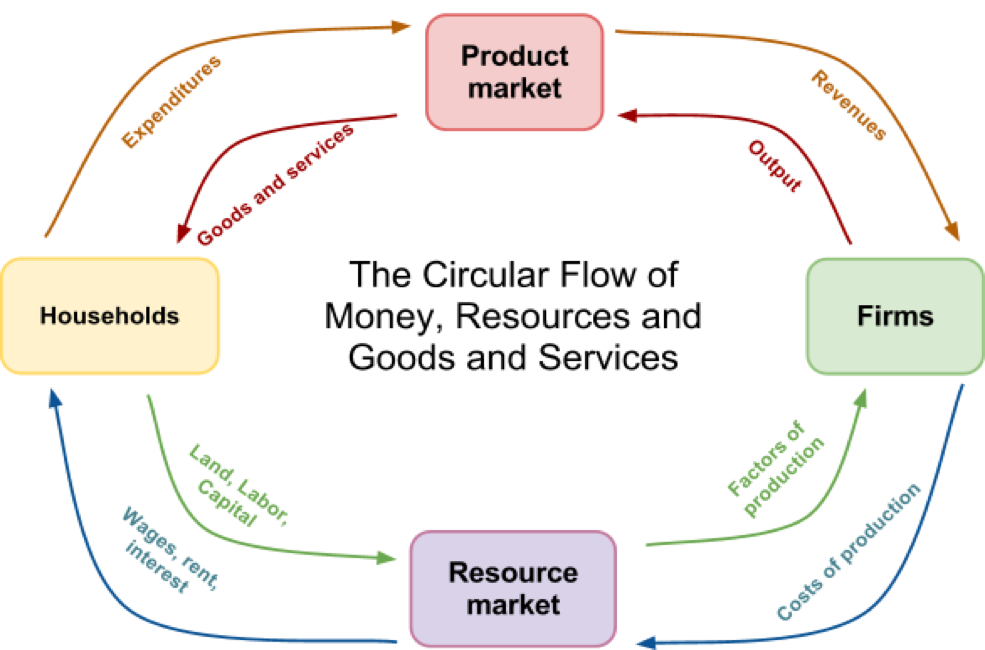 Circular Flow Diagram Thinglink