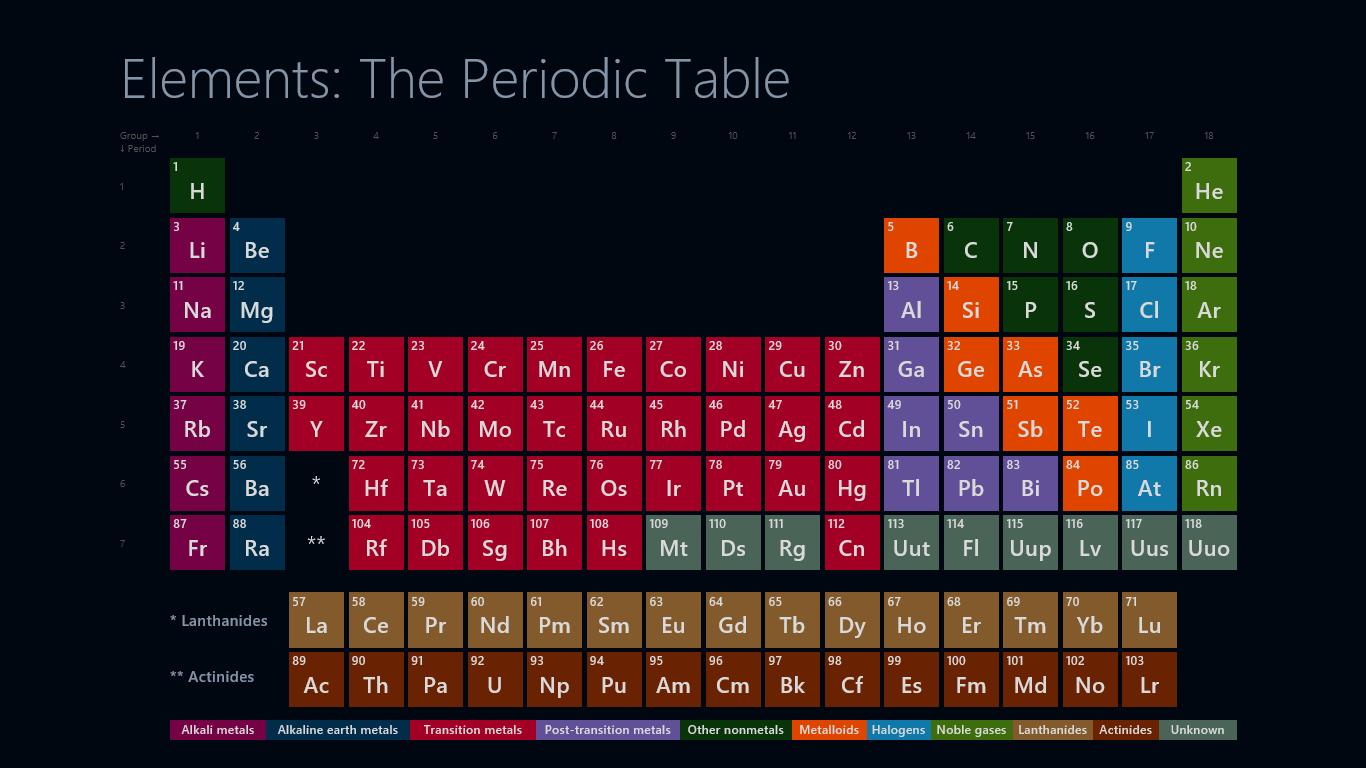 Anthony tarabay periodic table thinglink thinglink s3ingpic urtaz Images