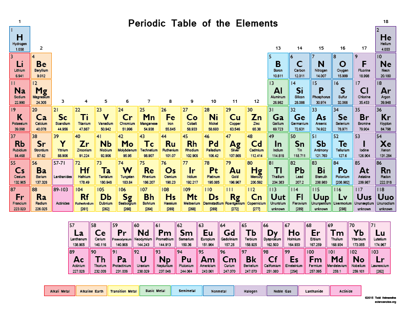 Iron Is A Chemical Element With Symbol Fe From Latin Fe