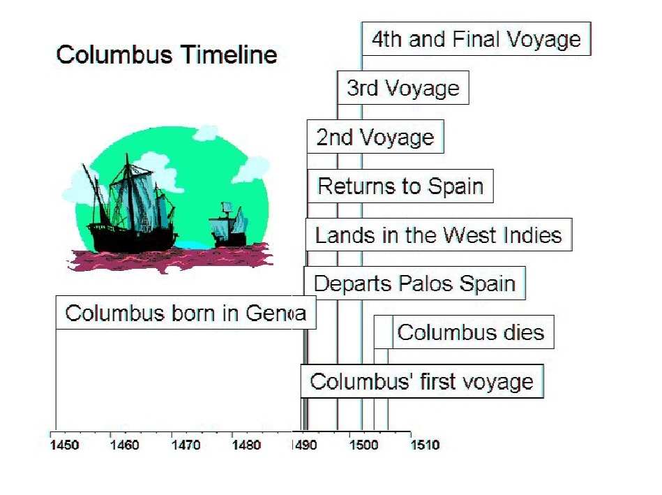 a summary of the life and expeditions of christopher columbus The third voyage of christopher columbus search the site go history & culture latin american history  which separates trinidad from mainland south america in the process of this exploration, they discovered the island of margarita as well as several smaller islands  the truth about christopher columbus's life.