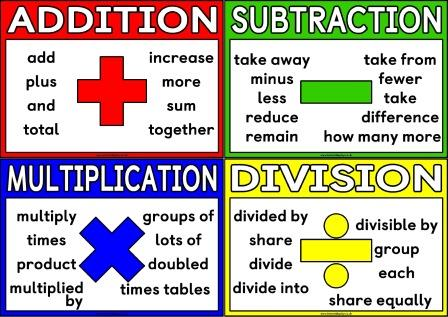 Image result for addition and subtraction multiplication and division